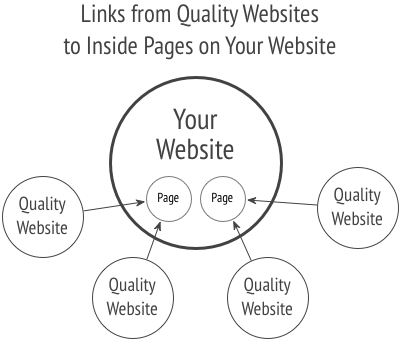 Links from Quality Websites